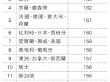 2010年全球享有最多免簽証國家的護照是那一個???