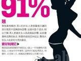 """最性感 91%男人愛""""翹""""女人"""