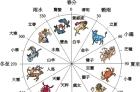 中國古代12星座