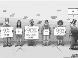 「佔領華爾街」的人常說「我們是99%」,究竟由哪些人組成?