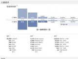 你們看看 男女平均49% 2萬多來自馬來西亞用戶