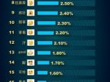 微表情TOP20排行榜