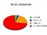 雖然是非正式統計,但卻是非常準確的圖表!